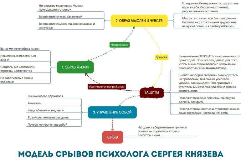 Модель срывов психолога Сергея Князева