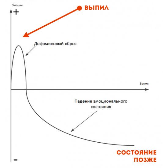 Снижение дофамина после употребления алкоголя